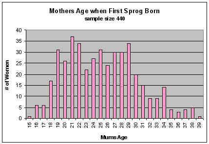 mum_ages
